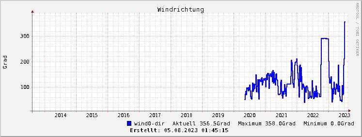 Grafik Windrichtungsverlauf