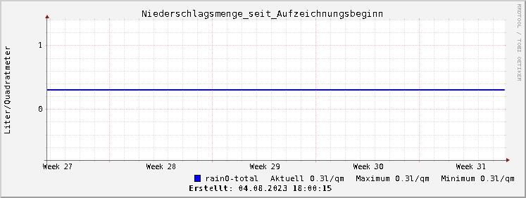 Grafik Verlauf der Niederschlagsmenge seit Aufzeichnungsbeginn