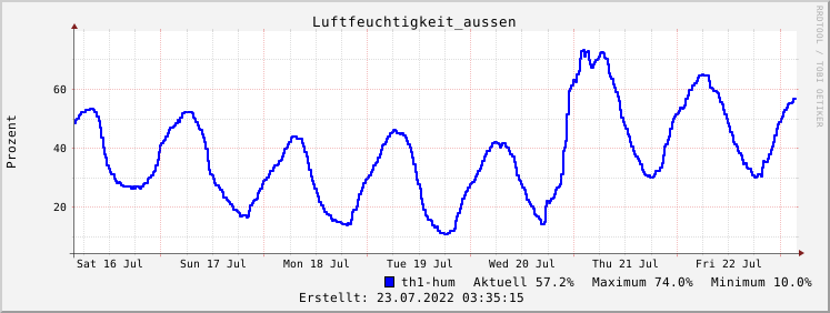 Grafik Luftfeuchtigkeitsverlauf