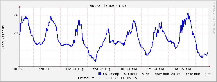 Grafik Temperaturverlauf