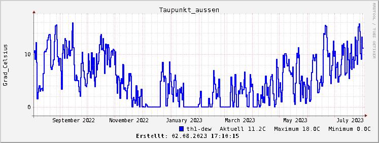Grafik Taupunktverlauf