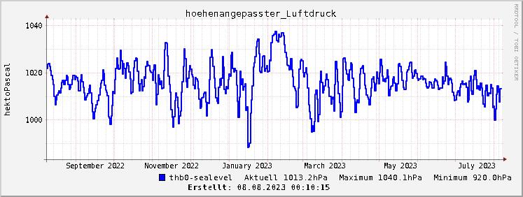 Grafik Luftdruckverlauf