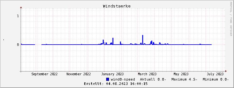 Grafik Windgeschwindigkeitsverlauf